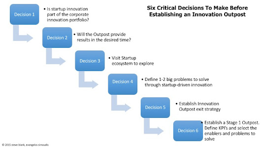 How to Avoid Innovation Theater: The Six Decisions To Make Before Establishing an Innovation Outpost