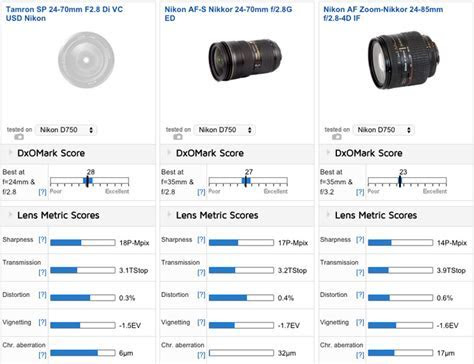 Best lenses for the Nikon D750 DSLR camera   Nikon Rumors
