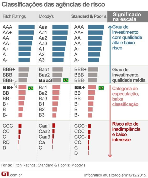 classificação de risco agências (Foto: Editoria de Arte/G1)