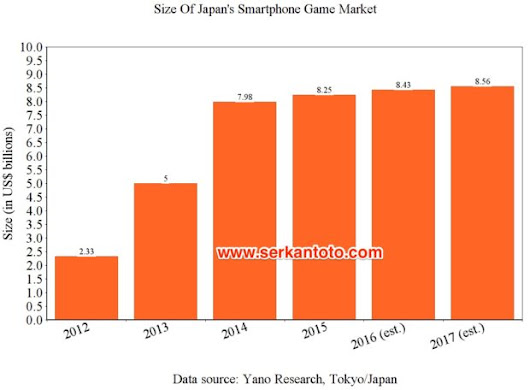Report: Japan's Smartphone Game Market Stagnates At High Level | Kantan Games, Inc.  – CEO Blog By Dr. Serkan Toto