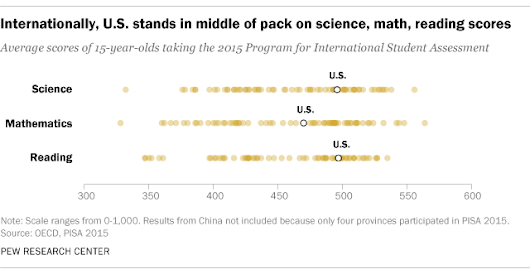 U.S. students' academic achievement still lags that of peers in many other countries