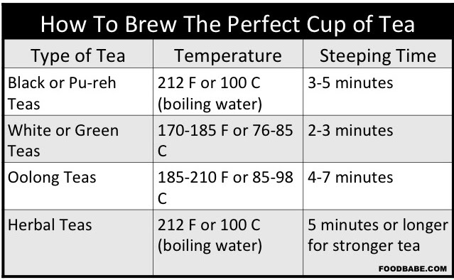 TeaBrewTimes