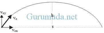 Gerak parabola 3