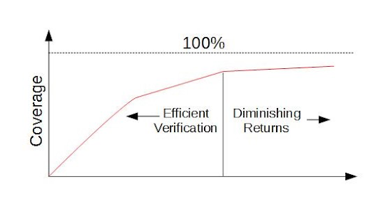 Why Formal Verification Should Be Part of Your Verification Plan