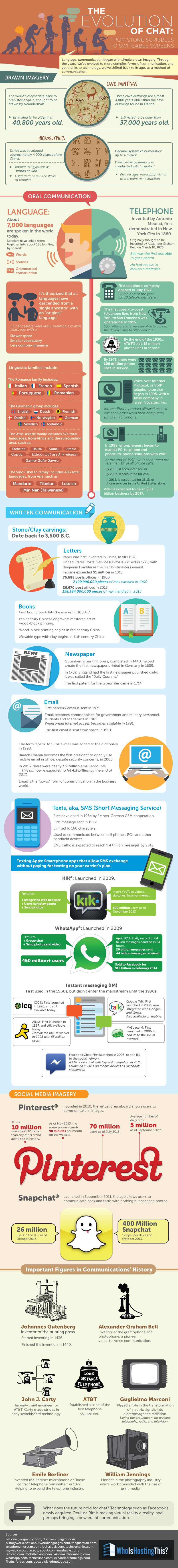 Infographic: The Evolution of Chat: Stone Scribbles to Swipeable Screens