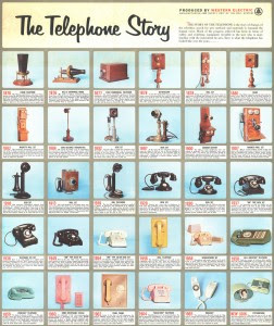 Telephones from 1876 to 1965