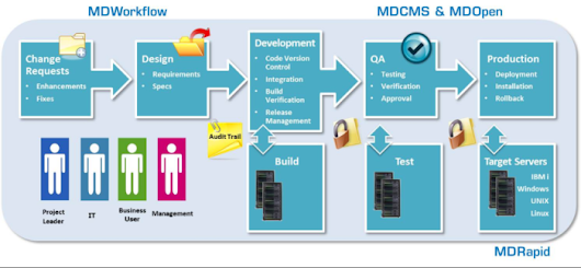Multi-Platform App Dev Capabilities Tops List Of Midrange Dynamics Priorities - IT Jungle