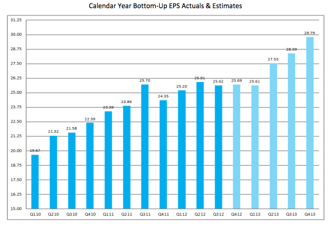 FactSet Earnings Insight 2-22-13 - EPS-Actuals-and-Estimates-2010-to-2013-Quarterly