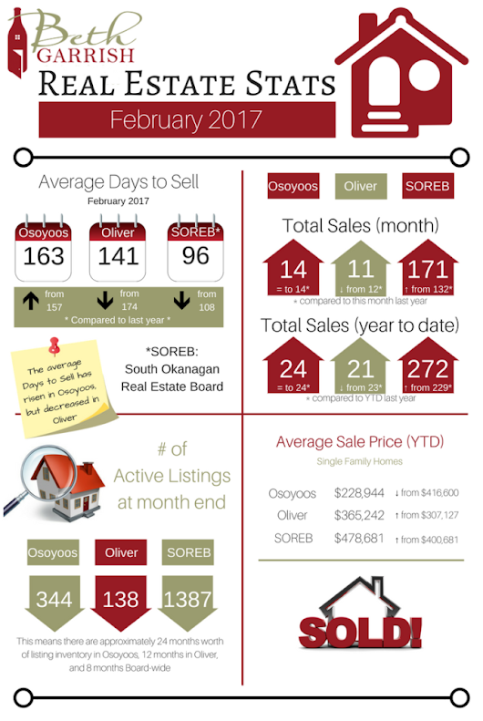 February Real Estate Stats |