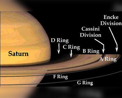 Mengapa Saturnus memiliki Cincin di sekitarnya