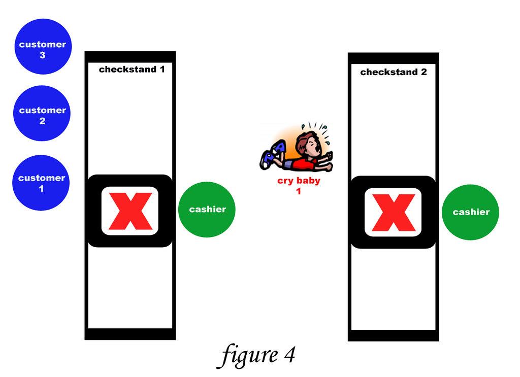 Checkstand Etiquette - figure 4