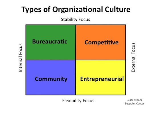 Four Types of Organizational Culture | Jesse Lyn Stoner