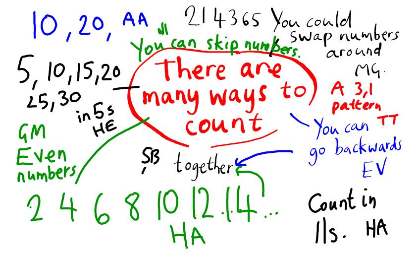 Mathematics Is Creative Sharingpyp Blog