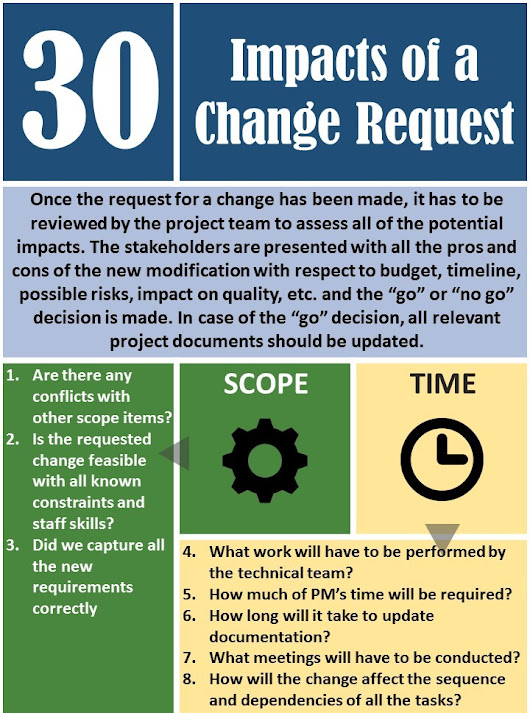 Infographic - 30 Impacts of a Change Request | Thinktank Consulting