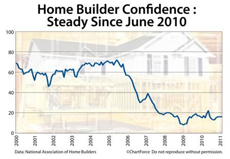 NAHB Homebuilder Confidence Survey