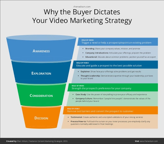 [INFOGRAPHIC] Why the Buyer Dictates Your Video Marketing Strategy