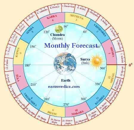 Free Hindu Astrology/ Monthly Astrology based on Moon Sign