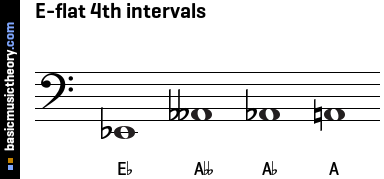 basicmusictheory.com: E-flat 4th intervals