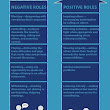 Positive and Negative Roles of Team Members in Multi-Cultural Teams - 24 Hour Translation Services