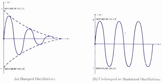 Damped and Umdamped Oscillations