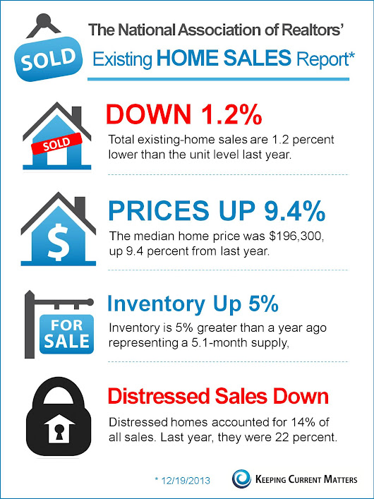NAR's Exisiting Home Sales Report [INFOGRAPHIC] | Keeping Current Matters