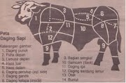Tips dan Trik Memilih Daging Kambing Sapi Ayam dan Ikan