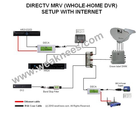 directv deca networking components  multi room viewing