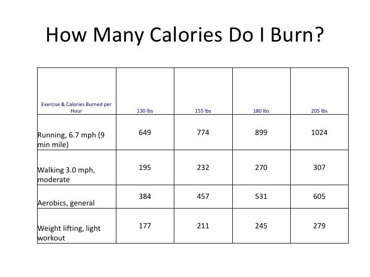 Weight loss = burning more calories than you