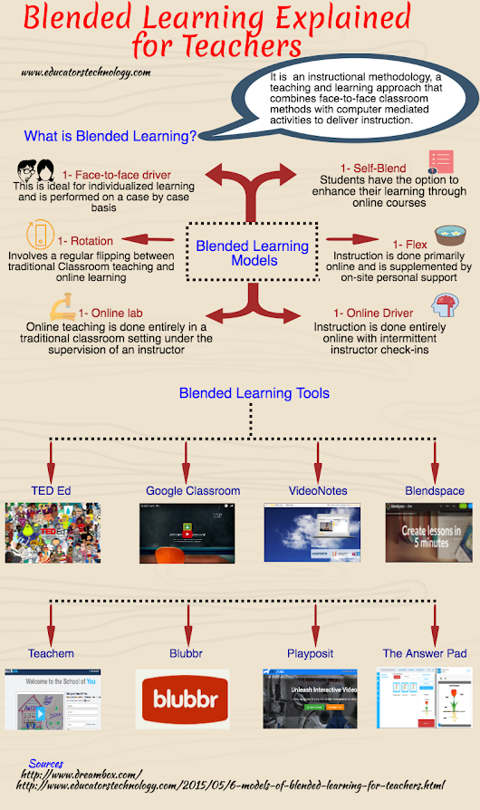 An Interesting Visual Featuring Blended Learning Models for Teachers