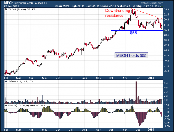 1-year chart of MEOH (Methanex Corporation.)