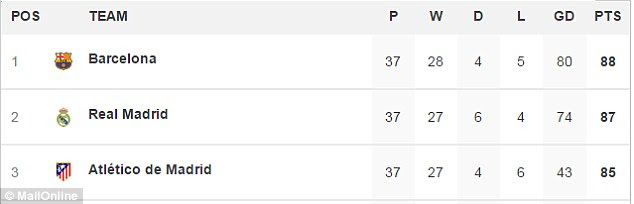Barcelona sit one point ahead of Real Madrid ahead of the closing weekend of La Liga fixtures