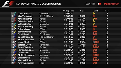 2017 Bahrain Grand Prix - End Of Q1 - Classification  Pascal is on FIRE today: P14 and through to Q2...