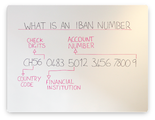 What is an IBAN Number