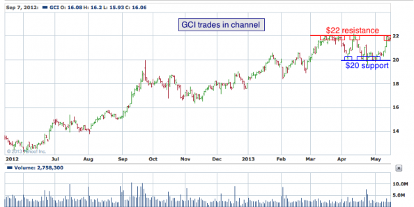1-year chart of GCI (Gannett Co., Inc)