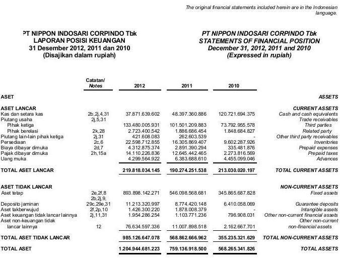 Laporan Keuangan Perusahaan Manufaktur Yang Sudah Diaudit 2013 Seputar Laporan