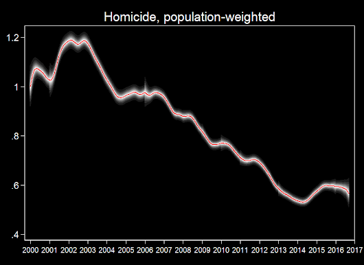 Maybe the Murder Rate Levelled Off this Year? | Open Philanthropy Project