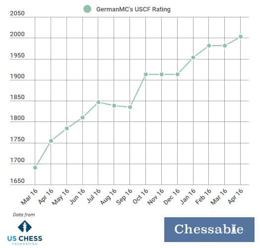 How to improve at chess? USCF rating increases 300 pts in 1 year. Here is how. - Chessable Blog