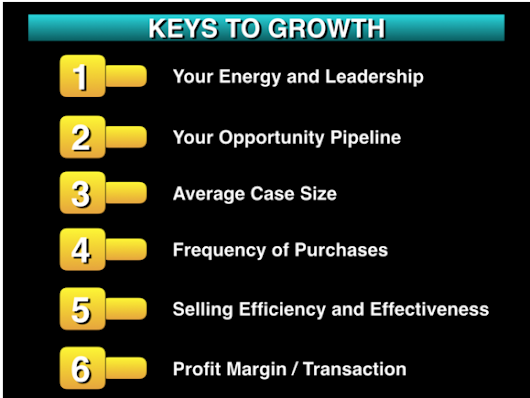 6 Keys To Growing Your Business in 2016