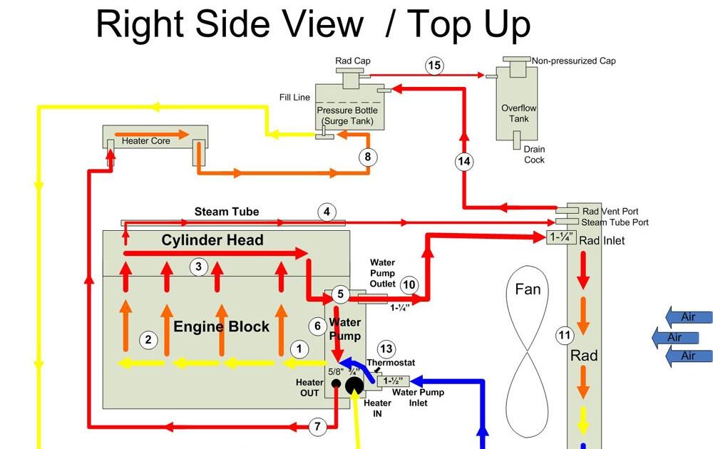 25 Chevy 350 Coolant Flow Diagram