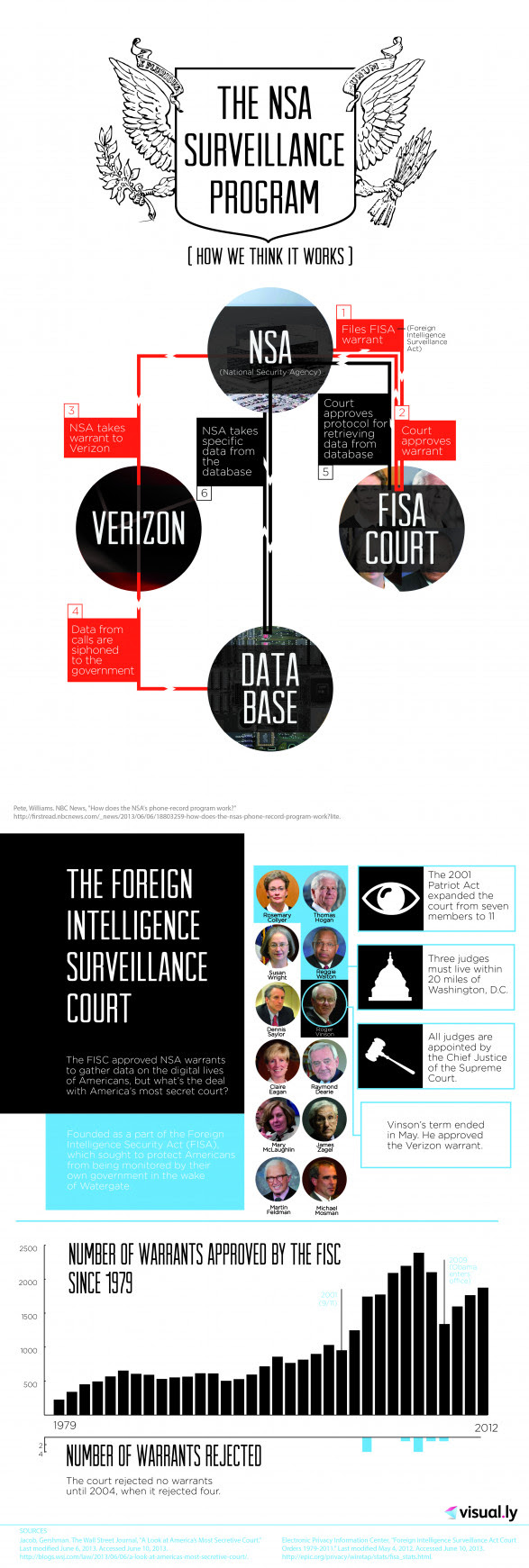 The NSA and the FISC