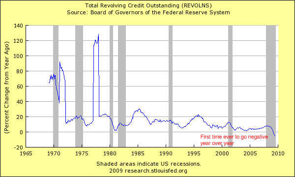 revolving credit chart
