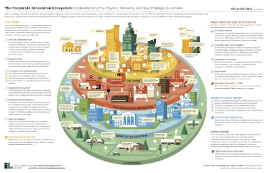The Corporate Innovation Ecosystem