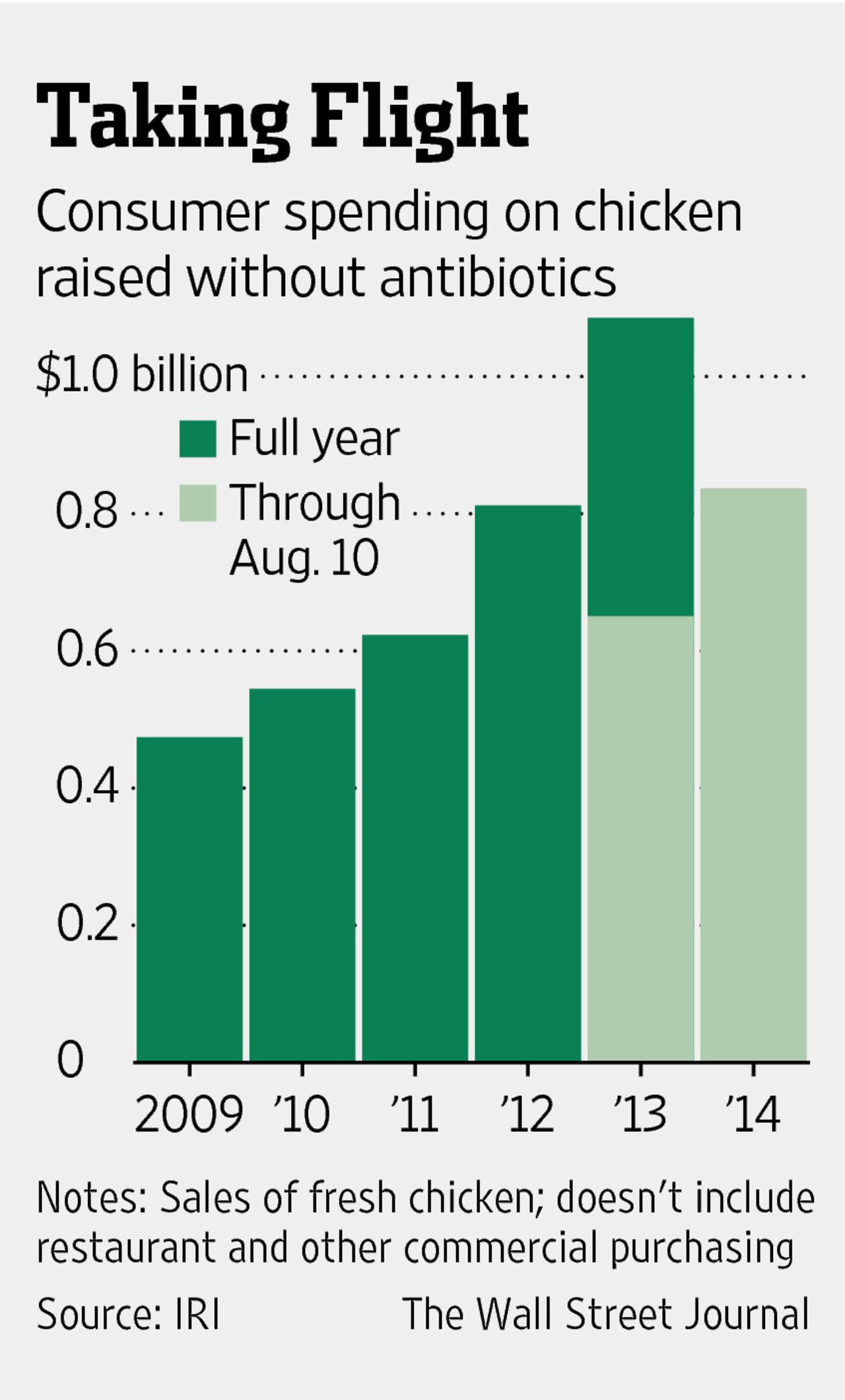 Sales Of Chicken Without Antibiotics: 2009-2014