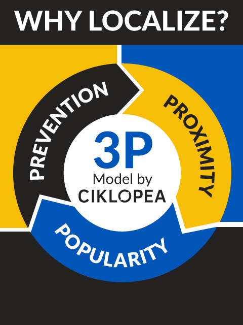 Why Localize? – The 3P Model by Ciklopea [Infographic] - Ciklopea
