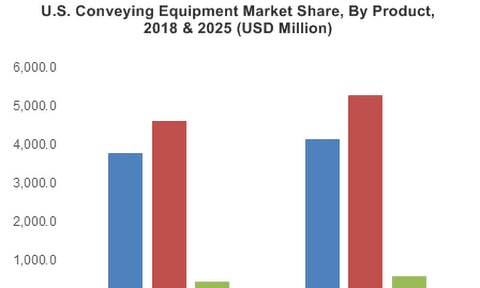Conveying Equipment Market Size – Global Industry Share Report 2024