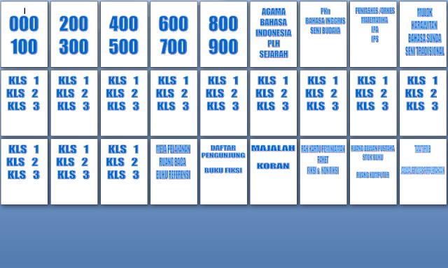 Nomor Kode Buku Perpustakaan Sekolah Doc