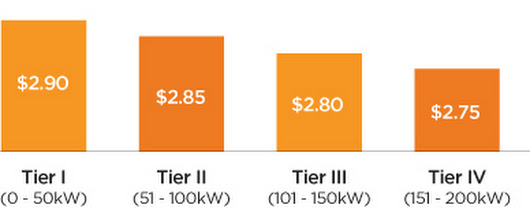 Tiered pricing explained