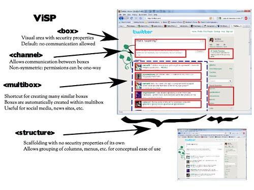 Visual Security Policy (ViSP)