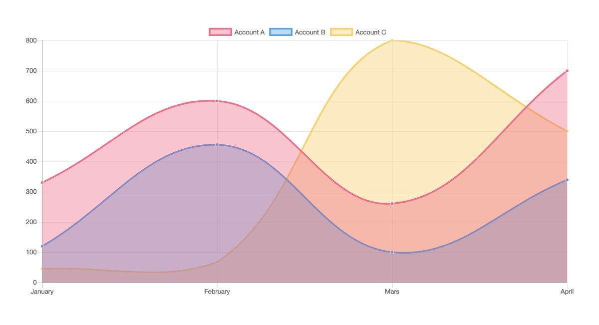 Chartjs Zoom Angular