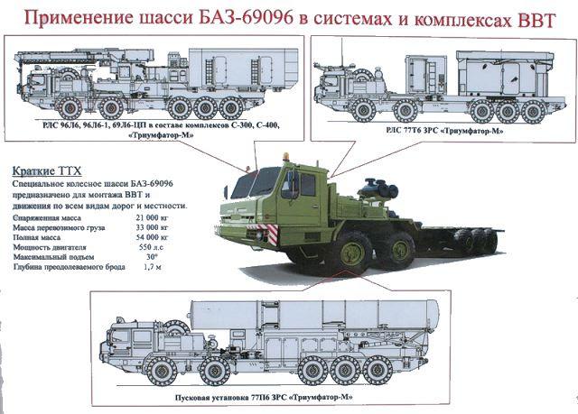 Cinco baterías de S-500, los nuevos sistemas de misiles de fabricación rusa-tierra-aire de defensa equiparán el ejército ruso bajo el programa de armas de 2020, anunció el Jueves, 28 de noviembre 2013, el comandante de las tropas de defensa aeroespacial, Alexander Golovko.